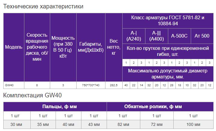 Станок для гибки арматуры GW-40